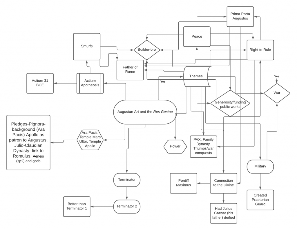 A concept map of ideas about Augustan Art and the Res Gestae.